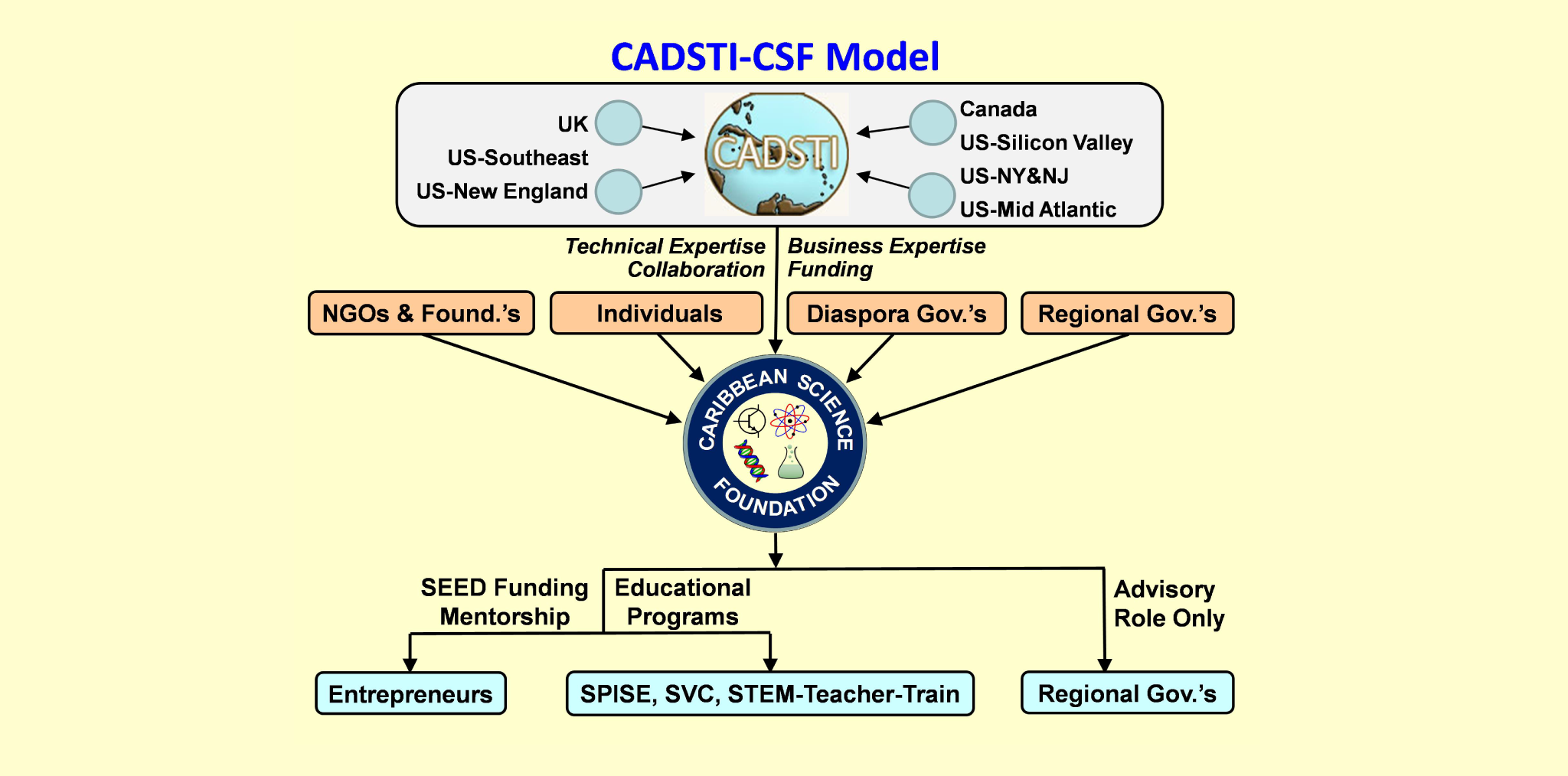 World Bank Study Supports CADSTI-CSF Model