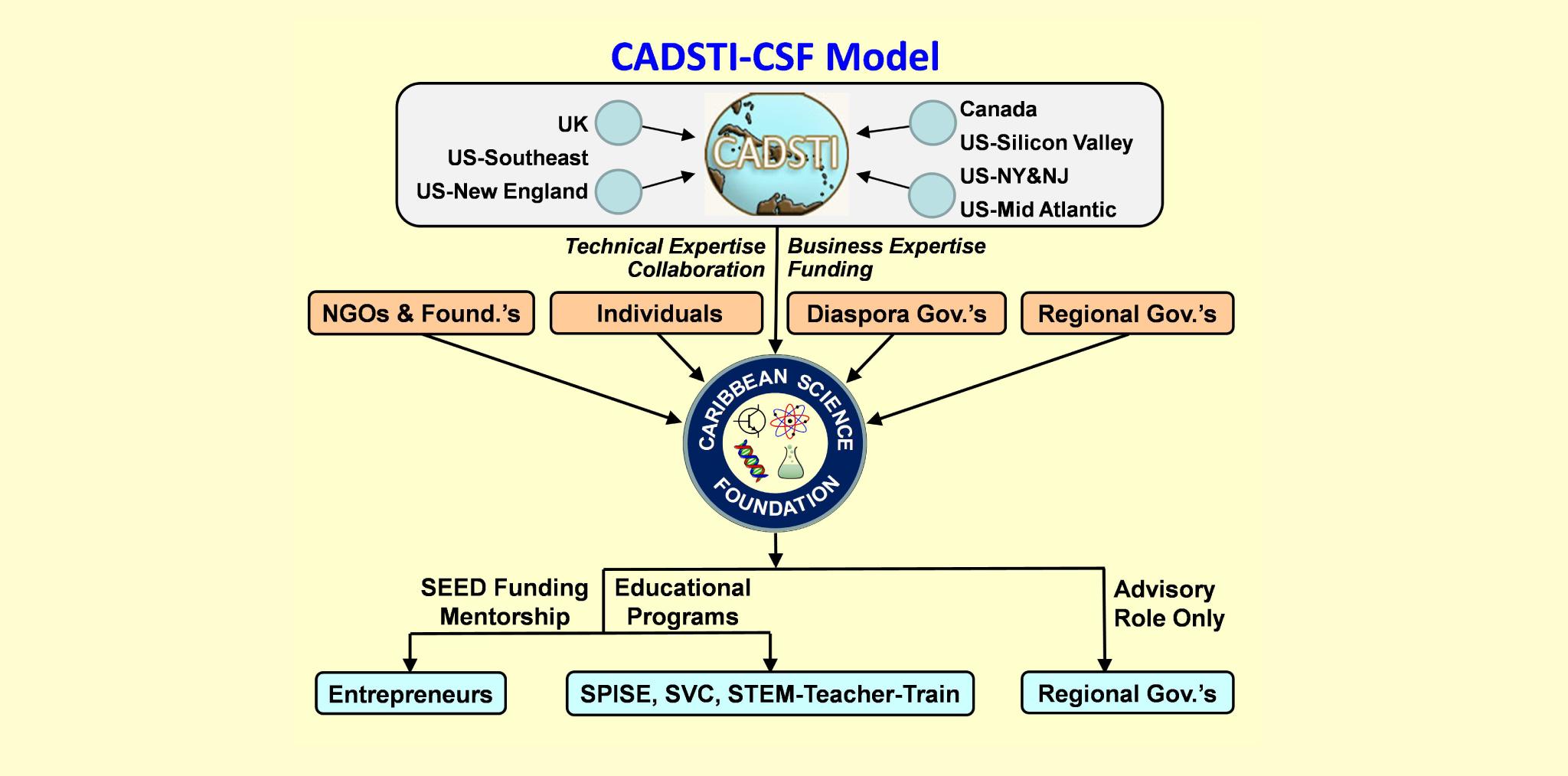 World Bank Study Supports CADSTI-CSF Model